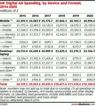 Mobile ad spend is expected to increase exponentially over the next few years