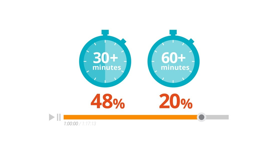 B2B buyers watch video while researching new products