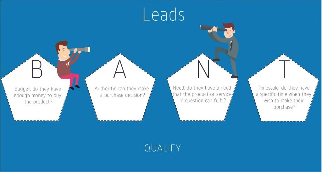 bant-leads-account-based-marketing-agency