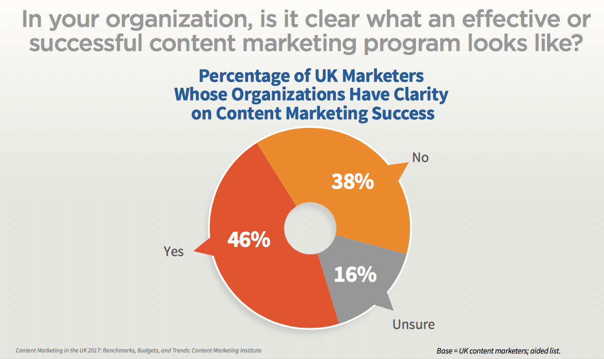 organisation-stats-for-successful-content-marketing-programme-looks-like