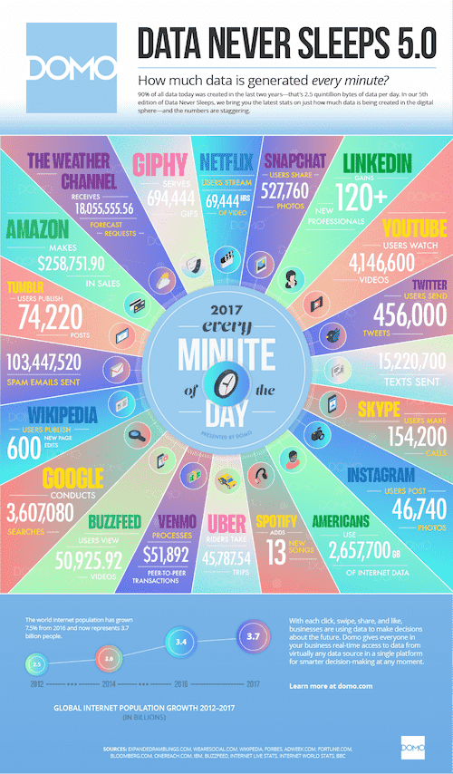 content-marketing-how-much-data-is-generated-every-minute