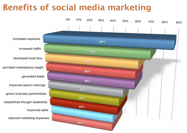 benefits of social media marketing.png