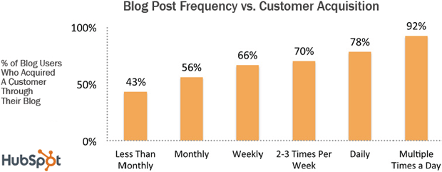 benefits-of-blogging-daily.png