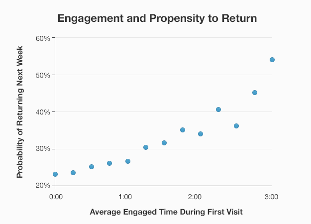 Engaged reading means that users are more likely to return