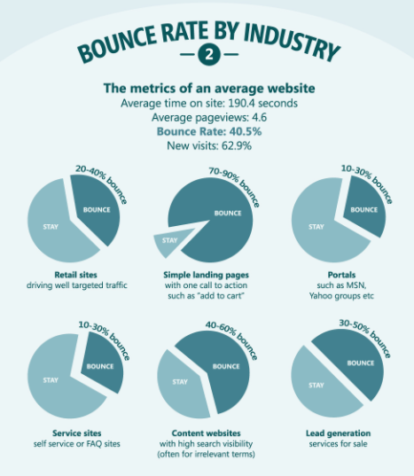 bounce-rate-industry.png