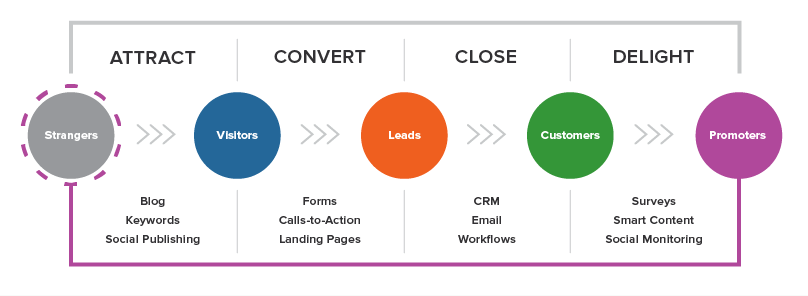 Inbound marketing agencies in London understand the key steps involved in branding your business and attracting leads.