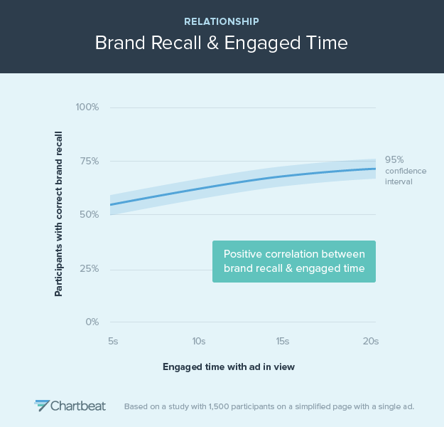 With more time spent in engaged reading, visitors are better able to recall information about your brand
