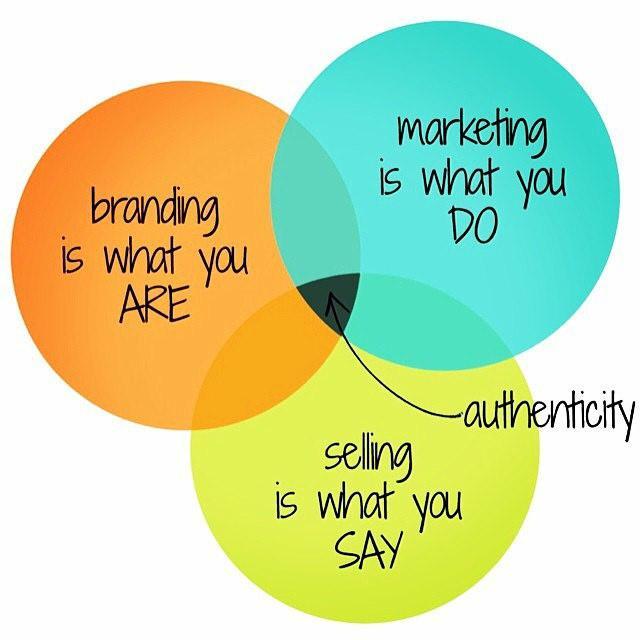 branding venn diagram