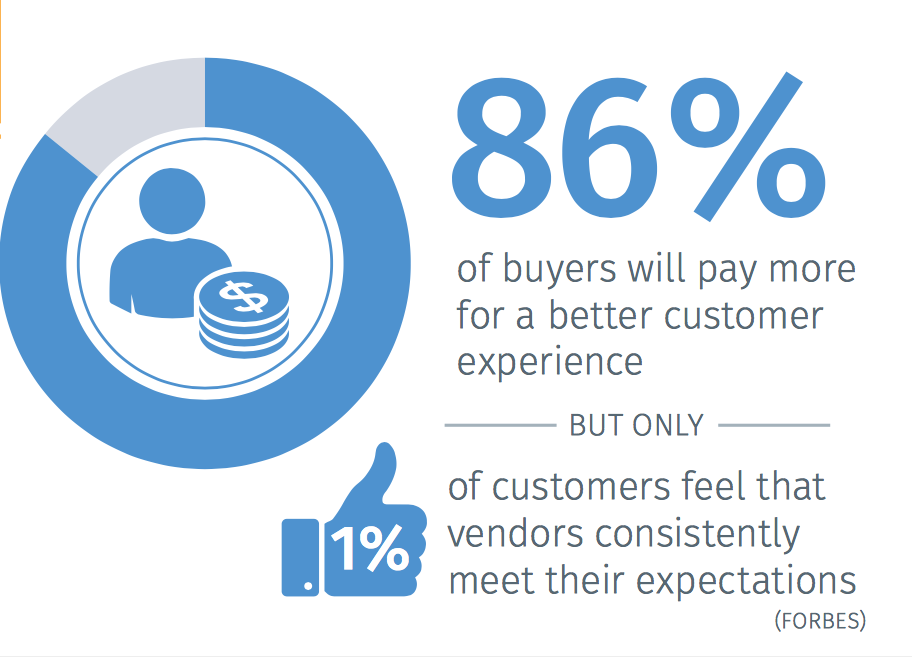 Shockingly, just 1% of customers feel that vendors consistently meet their expectations.