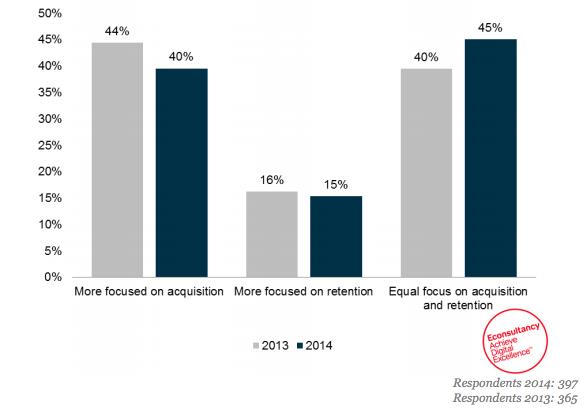 business focus acquisition vs retention graph
