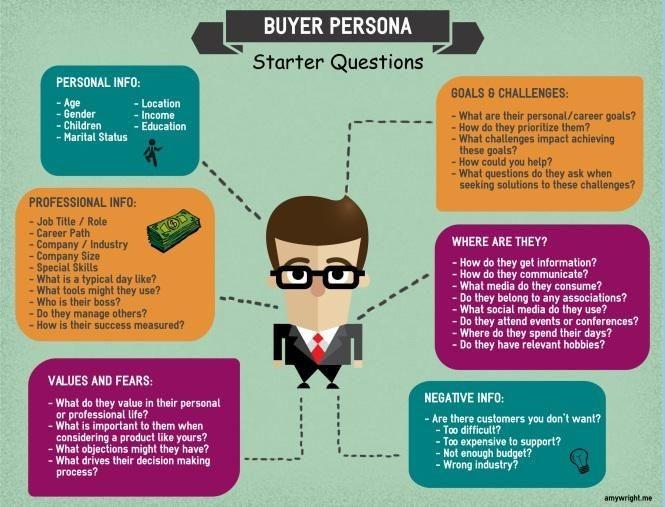 buyer-persona-segmentation-framework-inbound-marketing-agency-blog