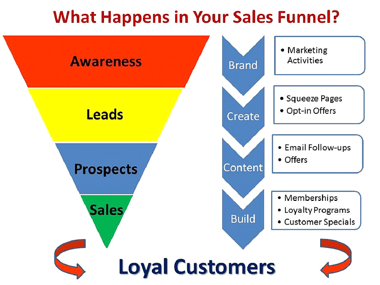 saas buyers funnels