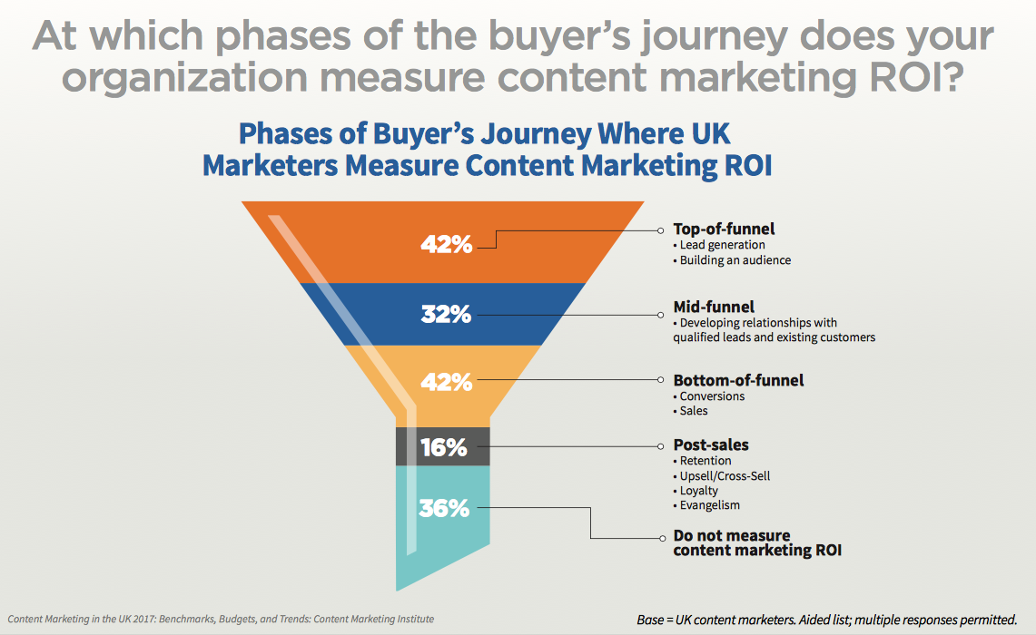 buyers journey does your organisation measure content marketing ROI?