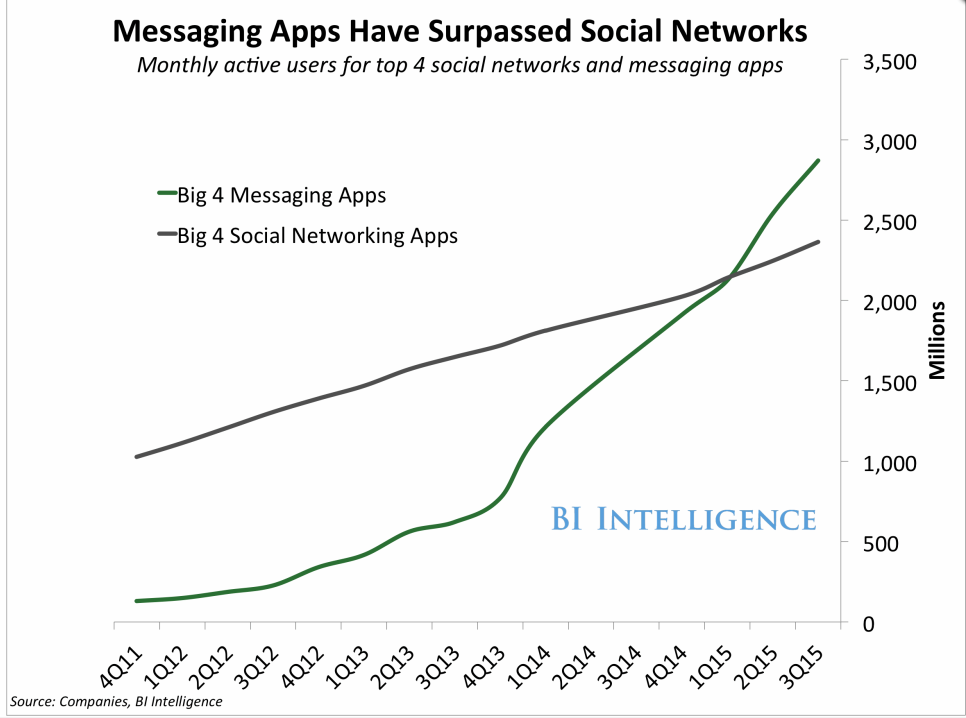 Messaging apps are officially more popular than social networks. This makes them ideal for hosting your business chatbot.