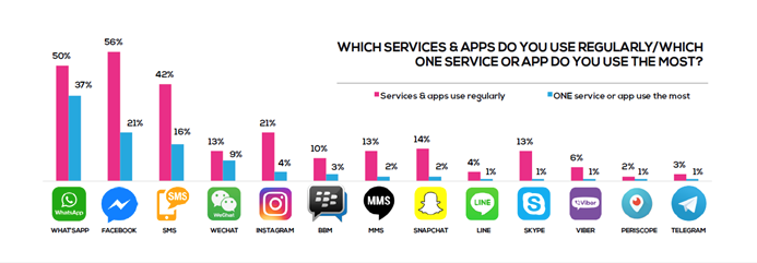 Surveys demonstrate that WhatsApp, Facebook and SMS are the most popular apps/services.
