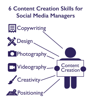 6-content-creation-skills-for-social-media-managers