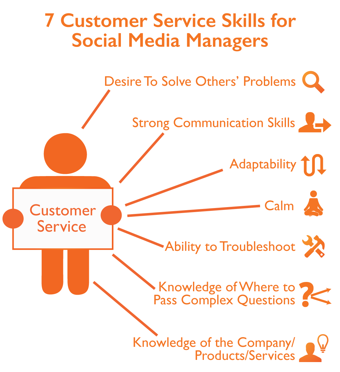 7-customer-service-skills-for-social-media-managers