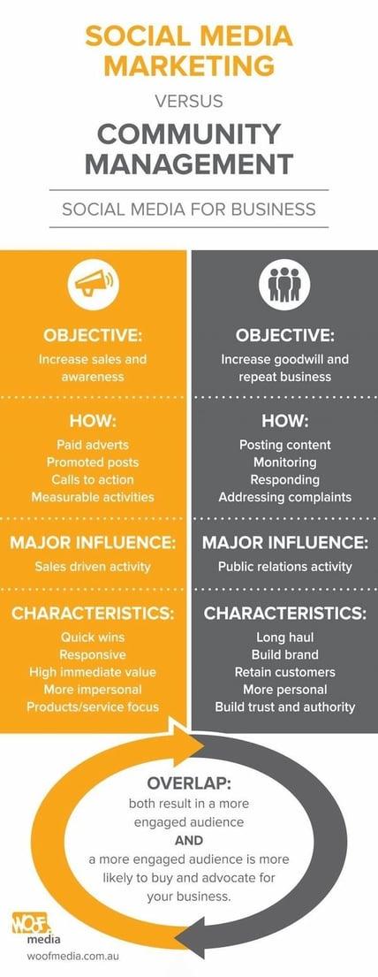social-media-marketing-v-community-management