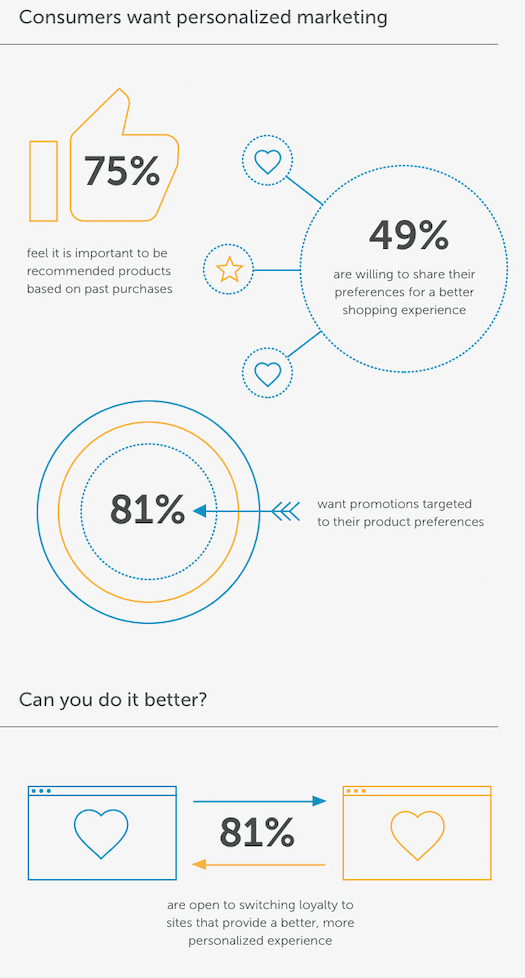 consumers want personalised marketing inbound marketing