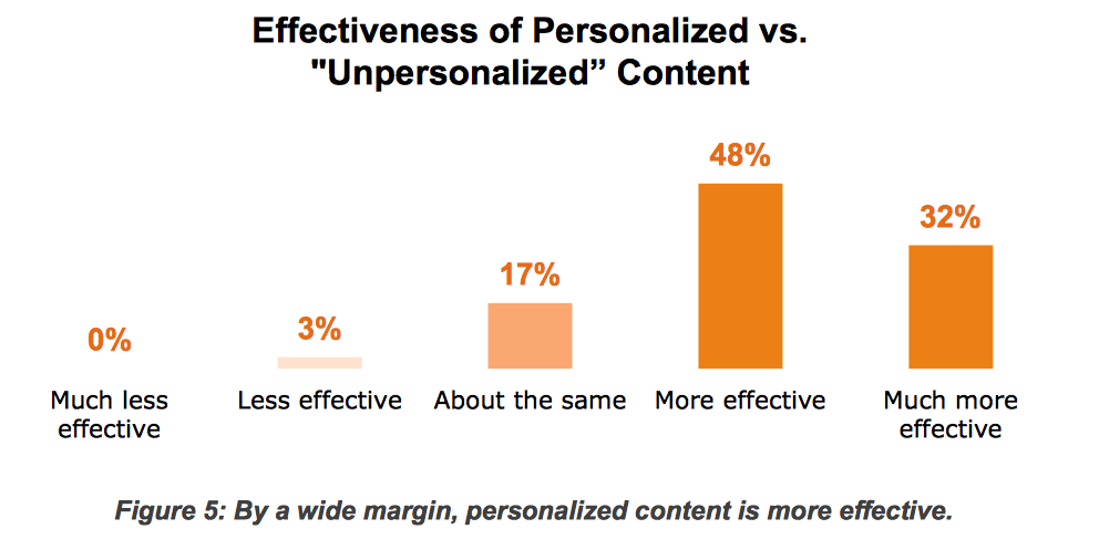 content marketing - effectiveness of personalized vs unpersonalized content
