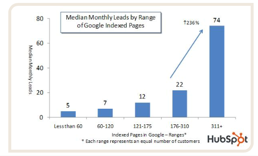 The more indexed pages a website has, the greater number of leads it will generate.
