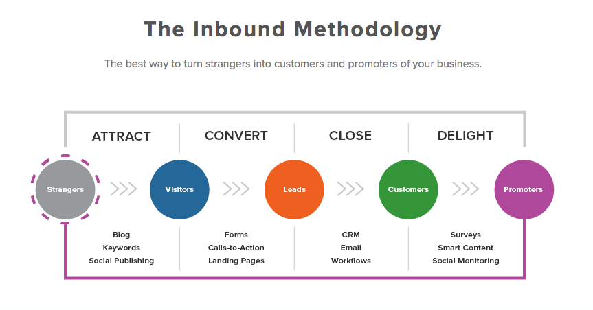 The inbound methodology should guide your content marketing efforts.