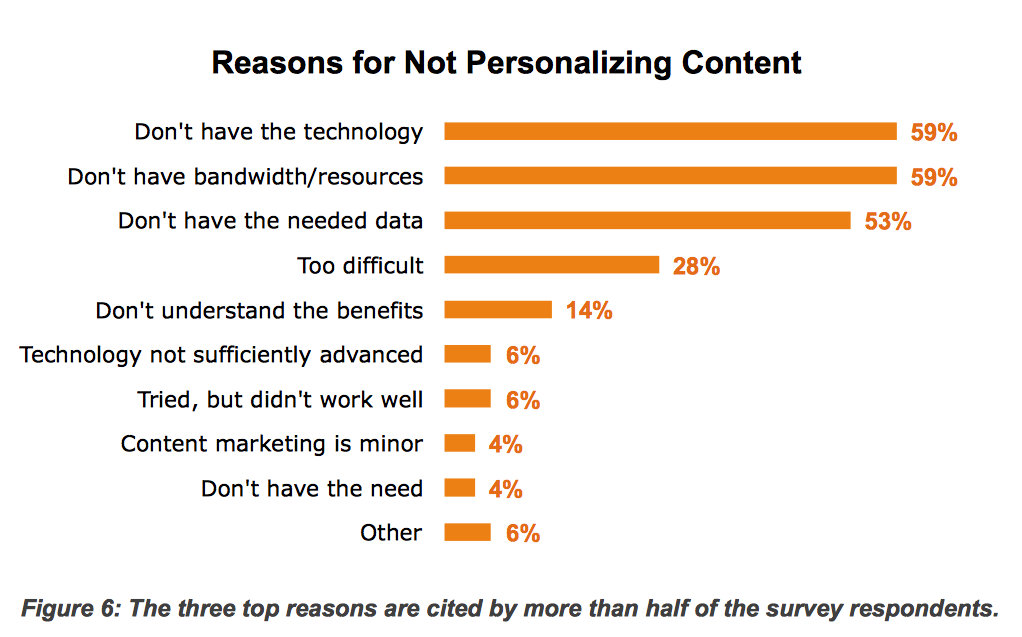 content marketing - reasons for not personalizing content