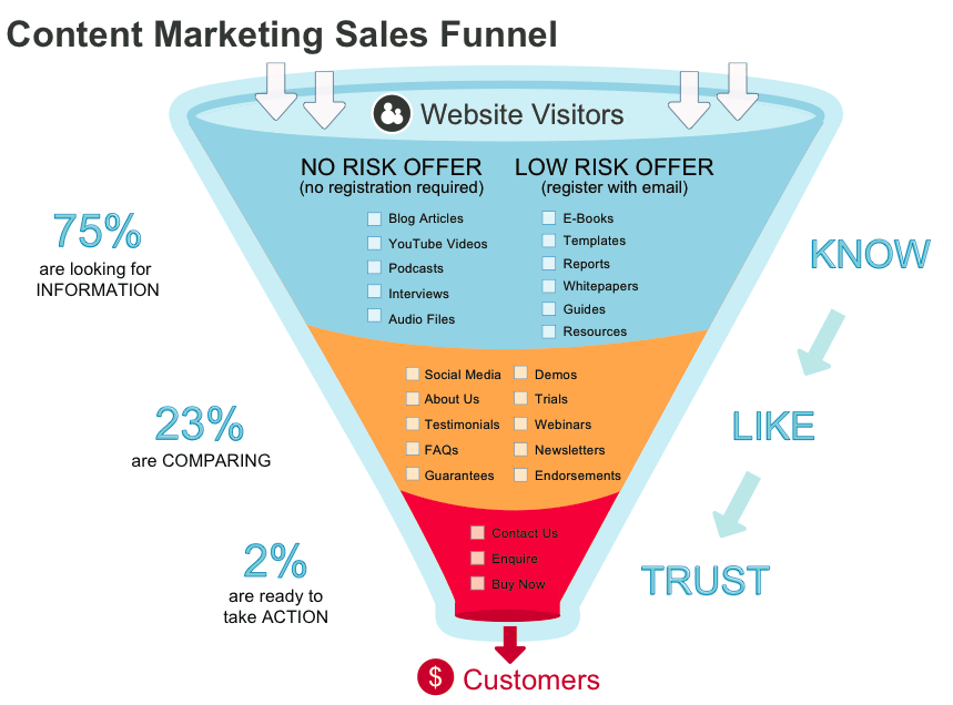 content-marketing-sales-funnel-1