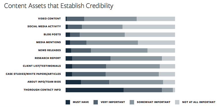 Credibility assets that work for your Marketing Strategy