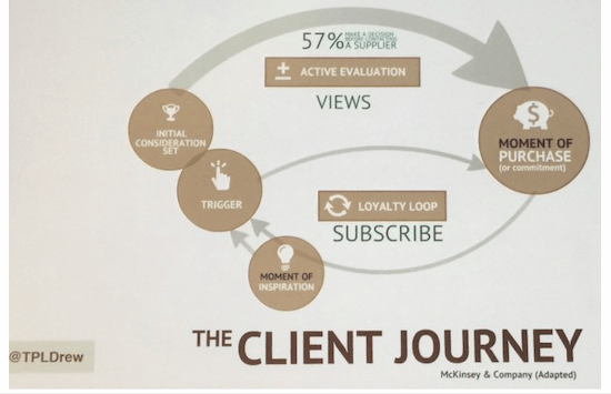 Content Marketing Institute Customer Buying Journey Diagram