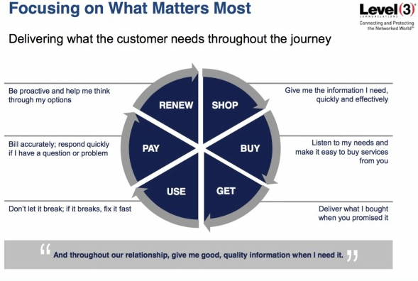 What do customers need from a provider at each stage of the customers buying journey?