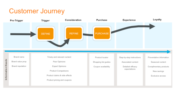 Content Marketing Institute customer journey diagram