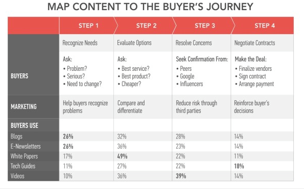 customer-buying-journey-map-of-content.png
