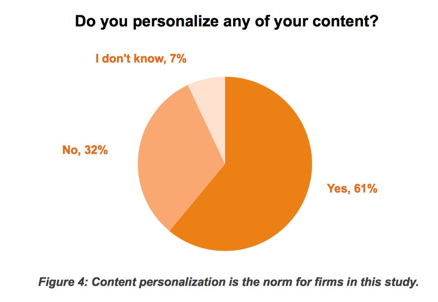 content marketing - do you personalize any of your content