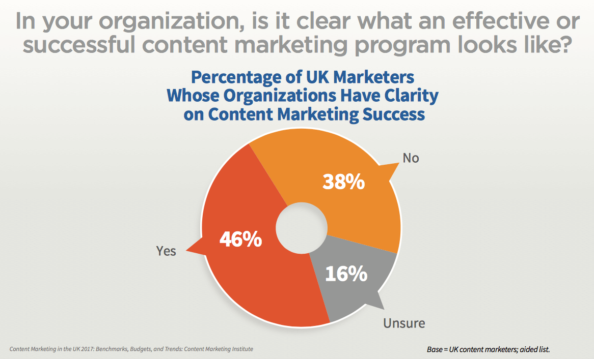 Is it clear what an effective or successful content marketing program looks like?