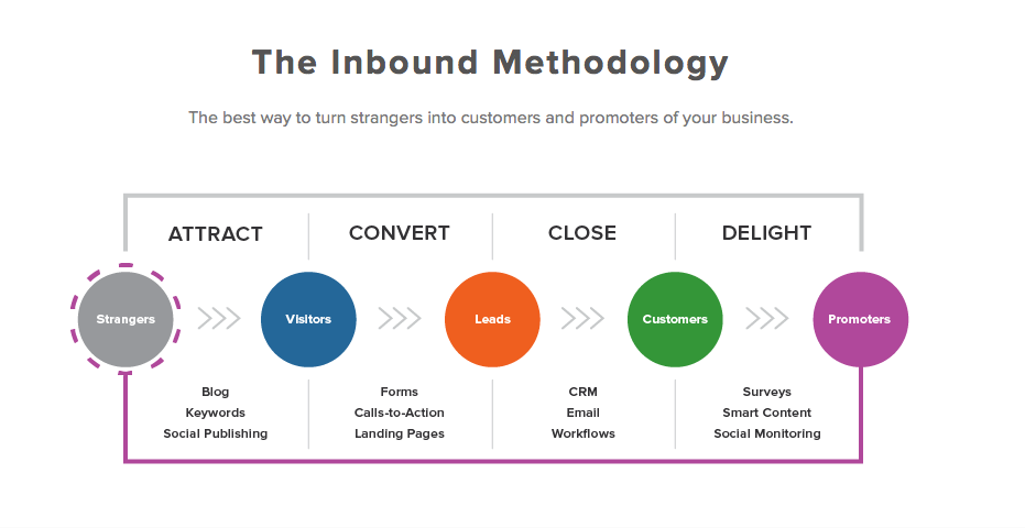 The inbound methodology for content marketing strategy