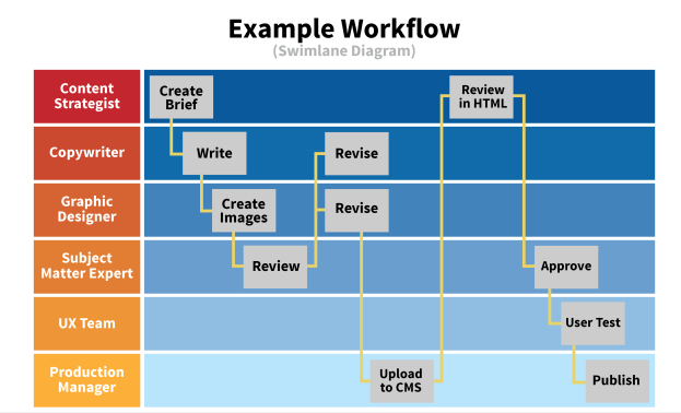 Editorial workflow for content marketing strategy