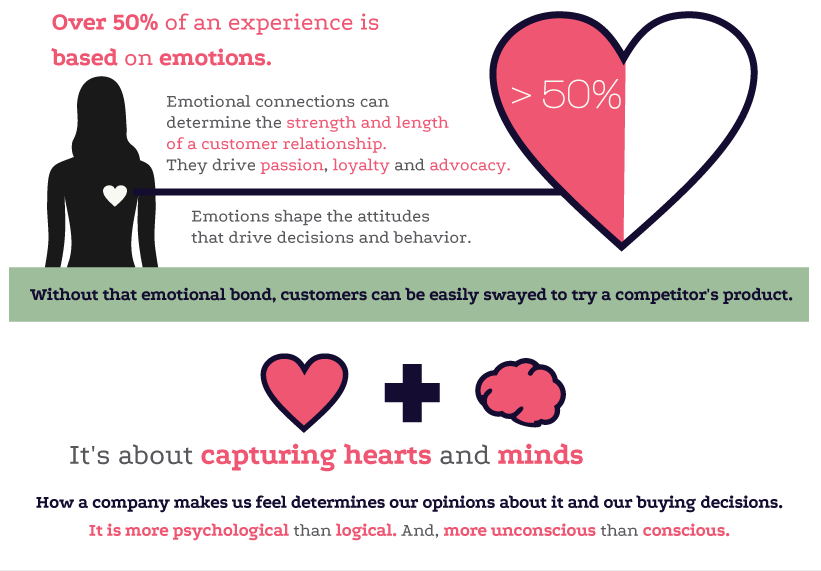Emotional marketing is about capturing both hearts and minds