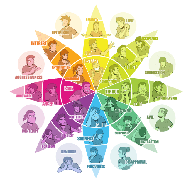We can use the emotion wheel to guide our inbound marketing efforts