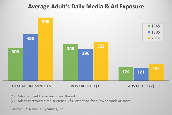 We're exposed to hundreds of ads everyday. How can we ensure our messages stand out?