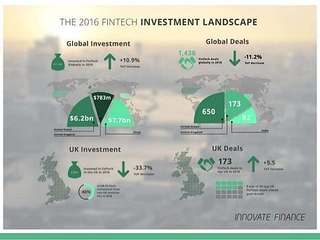 Global investment in FinTech is up across the board.