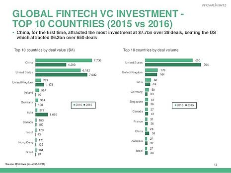 China and the US are leading the way in FinTech.