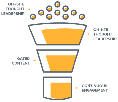 guest-blogging-as-part-of-the-marketing-funnel