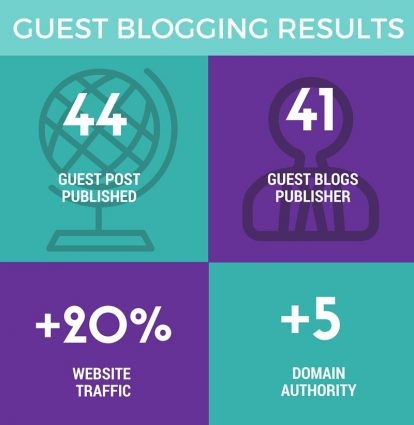 guest-blogging-results