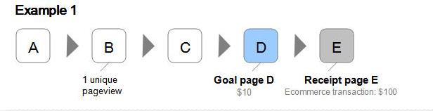 Google analytics event goals content marketing