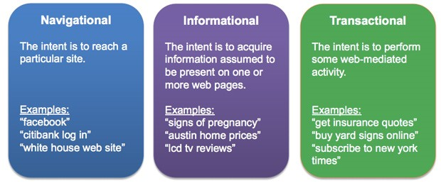 three-categories-search-intent-for-inbound-marketing