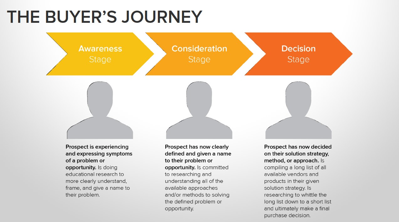 buyers-journey-google-search-intent