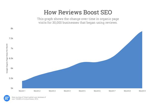 how-reviews-boost-seo-google