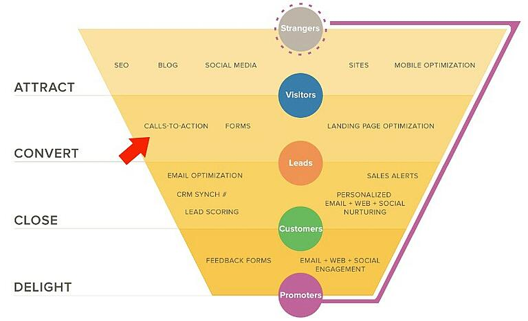 CTA place in the hubspot funnel