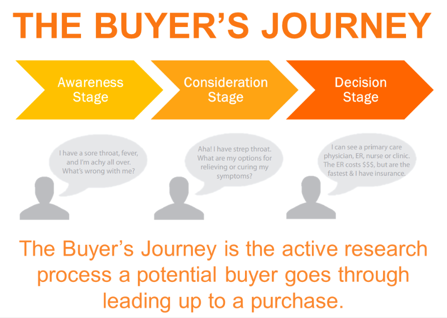 hubspot the buyers journey